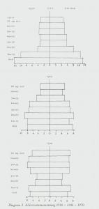 Diagram 2. Alderssammensetning 1910 - 1946 - 1970