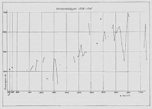 Kornprodukjson 1558 - 1705