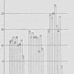 Gjennomcsnittlig størrelse på buskap og  avling pr. bruk i 1657. Grendene er f.v.:  Nordre Sjøbygda, Selbustrand, Innbygda,  Mebonden, Overbygda, Flora, Mosletta  Vikvarvet og Søndre Sjøbygda.