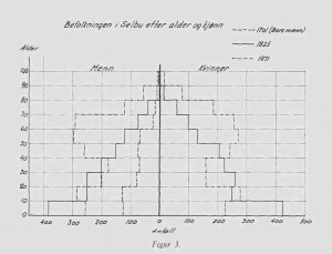 Befolkningen i Selbu etter alder og kjønn
