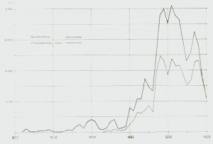 Diagram 4. Birch og Christophersens smørhandel 1852-1900.