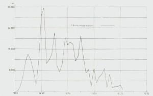 Diagram 5. Fr. Bircbs innkjøp av plank 1852-1891.