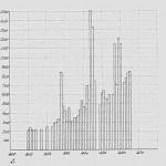 Innbetalte skatter i Selbu 1610-1665